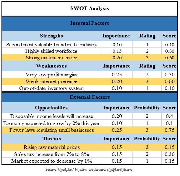 swot factor analysis