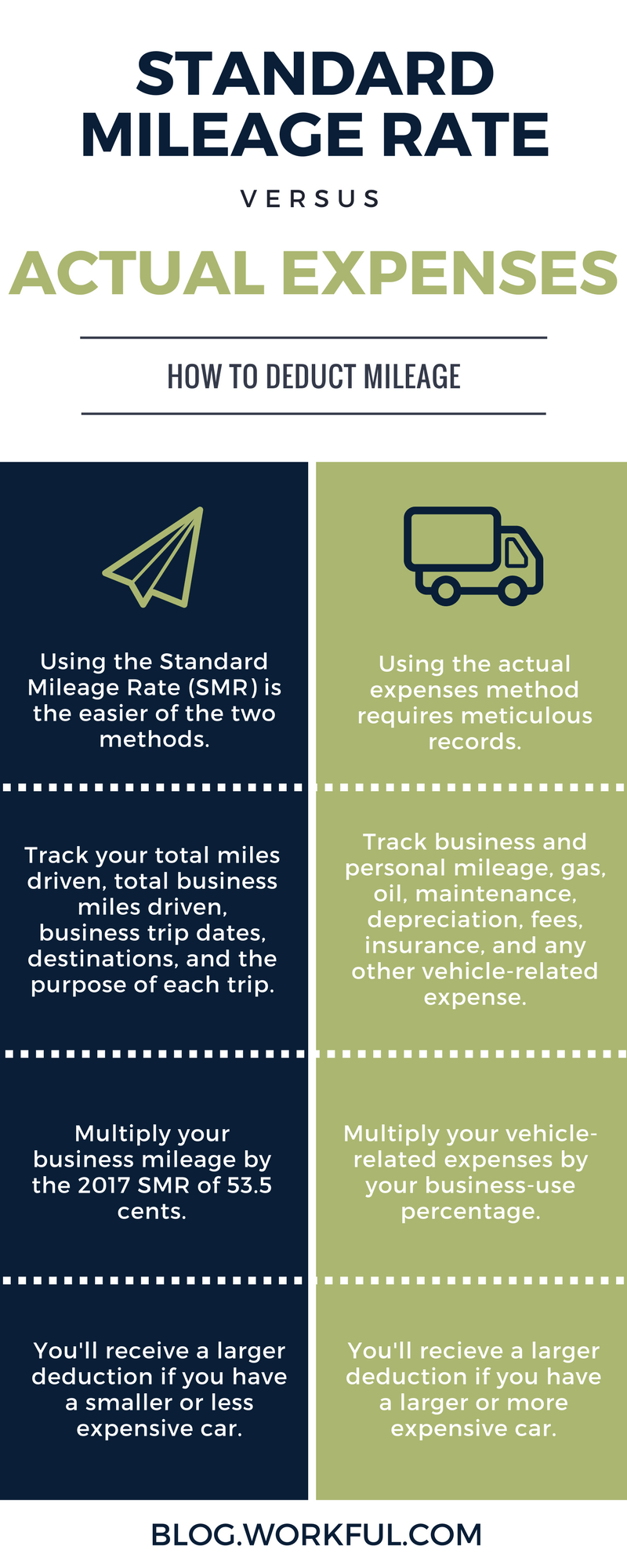 mileage deduction standard mileage rate workful blog