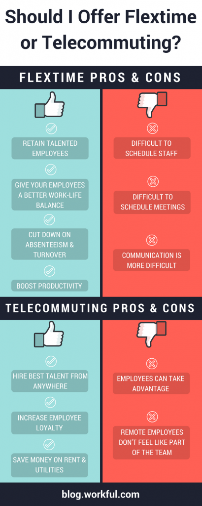Pros & Cons of Flextime & Telecommuting